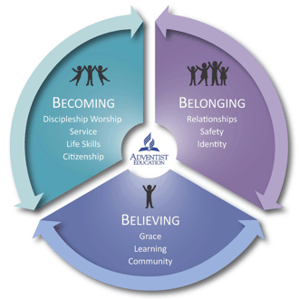 Becoming, Belonging and Believing Diagram